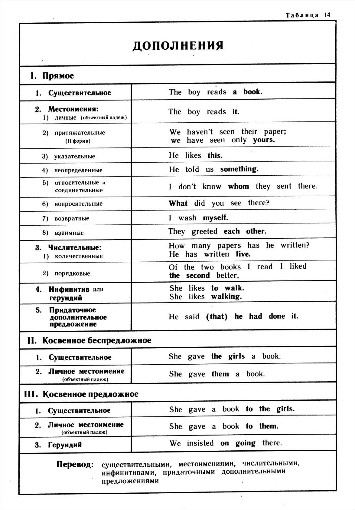 дополнение в английском языке