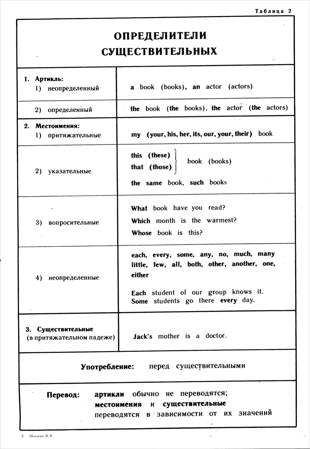 скачать неправильные глаголы с транскрипцией doc