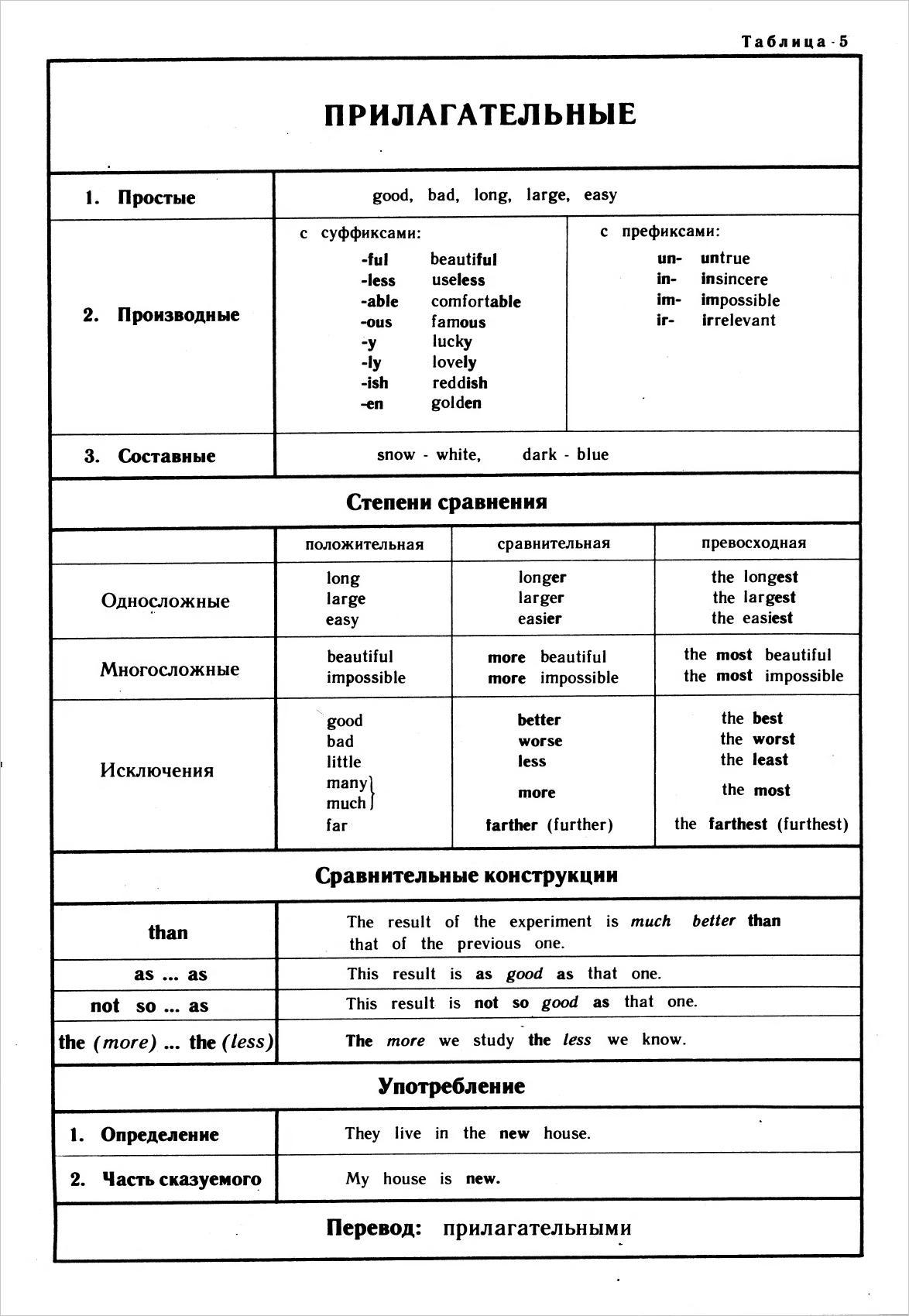Таблицу английские прилагательные