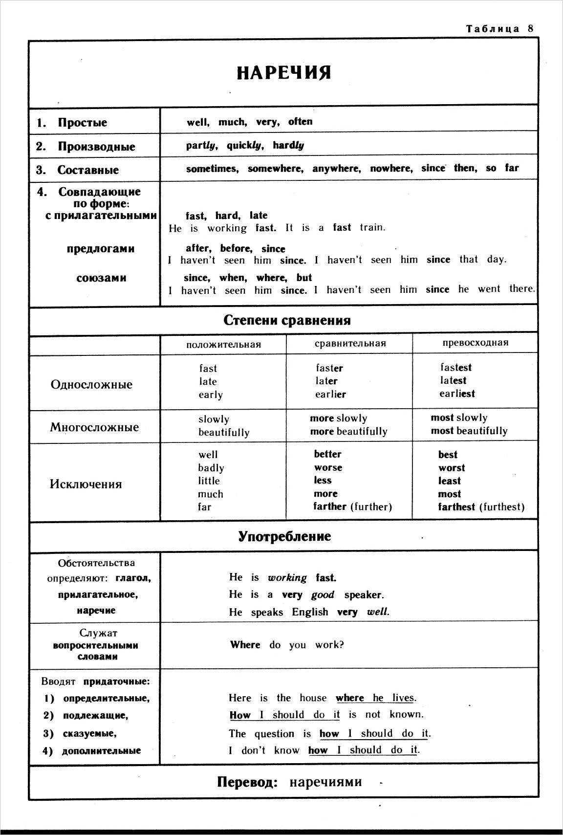 английские наречия