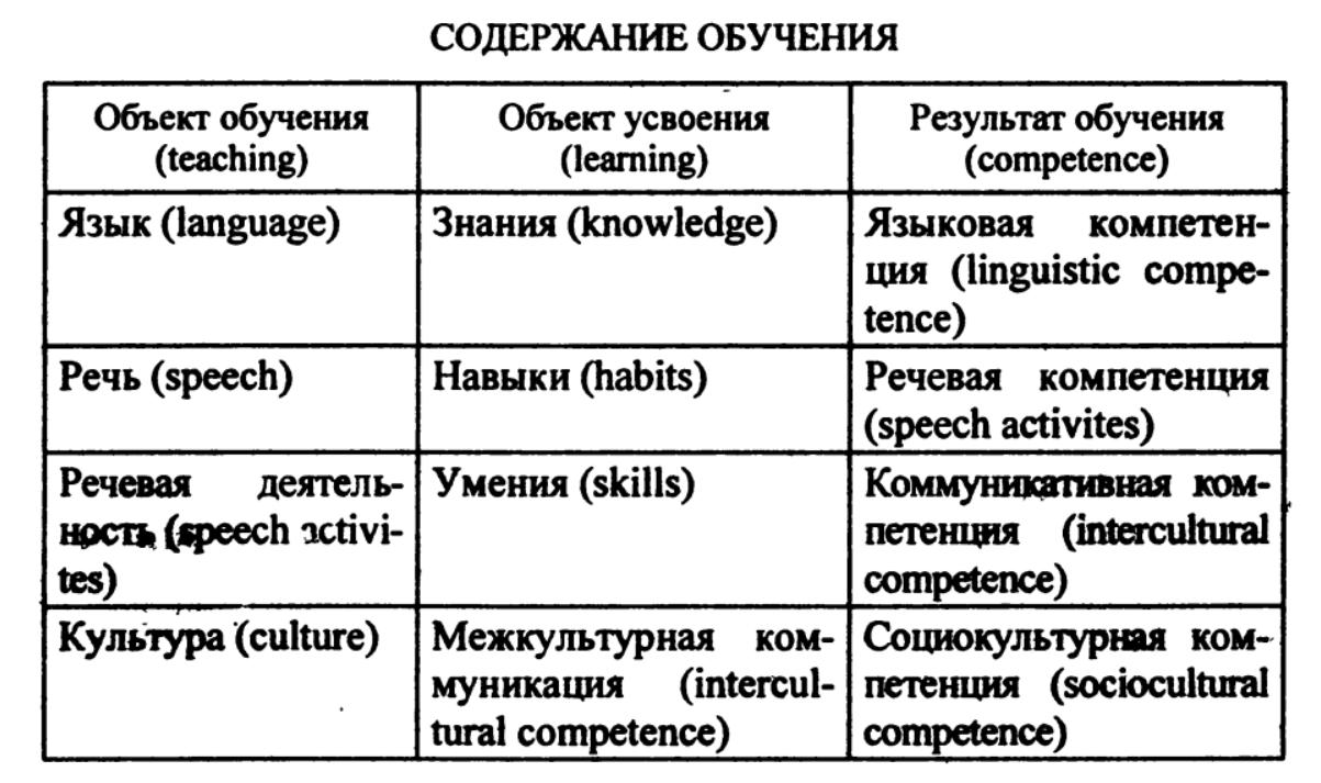 содержание обучения иностранным языкам