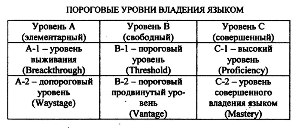 Уровни владения иностранным языком